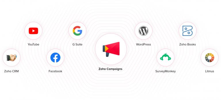 Zoho Campaign